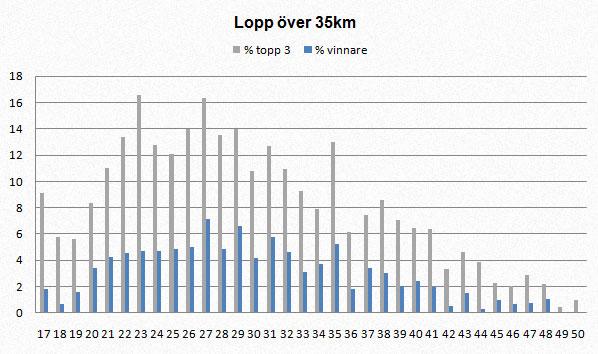 Bästa åkare i olika åldrar, >35km