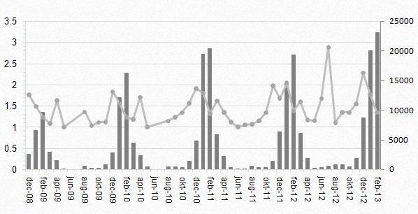 Antal resultat per månad
