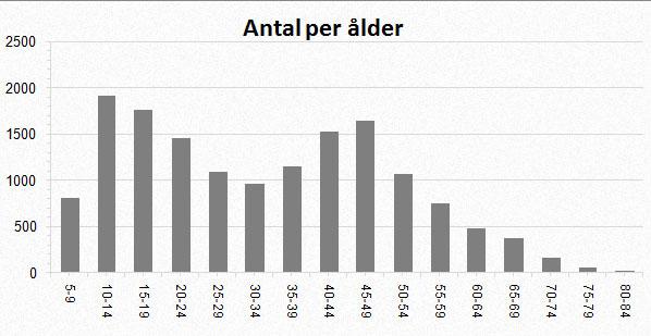 Antal åkare i olika åldrar