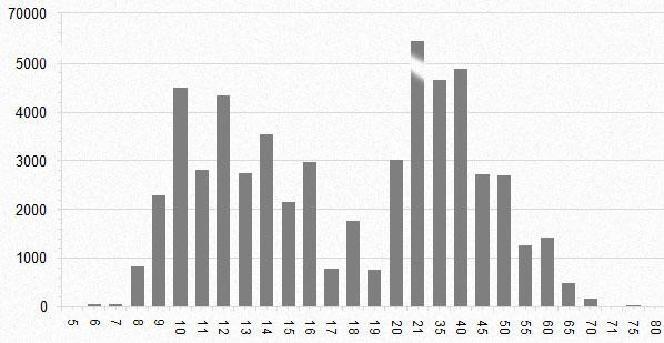 Antal åkare per åldersklass